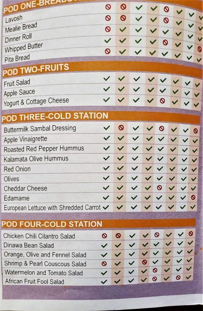 pods one through four of boma's allergy menu