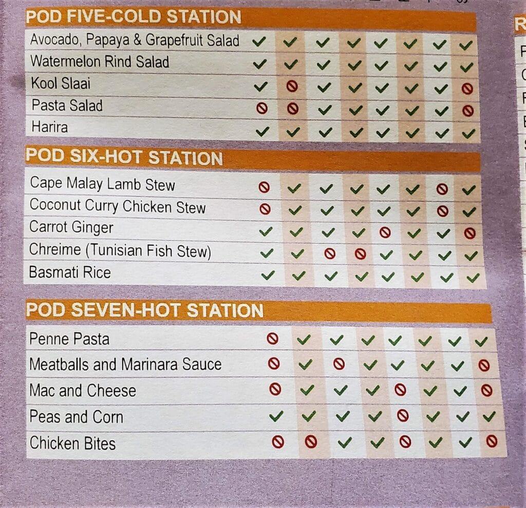 pods five through seven of boma's allergy menu